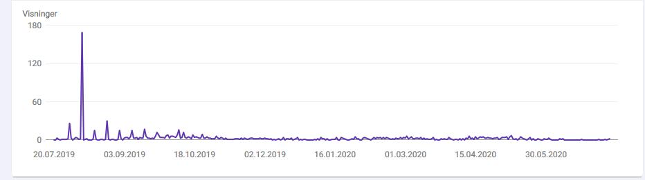 Graf viser visninger - uten SEO