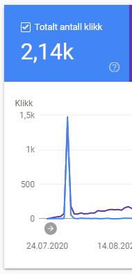 Økt trafikk spike - bilde fra Search Console