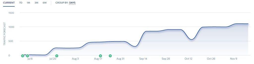 Bilde av trafikkprognose, graf som går fra 0 til 1000 på få måneder.