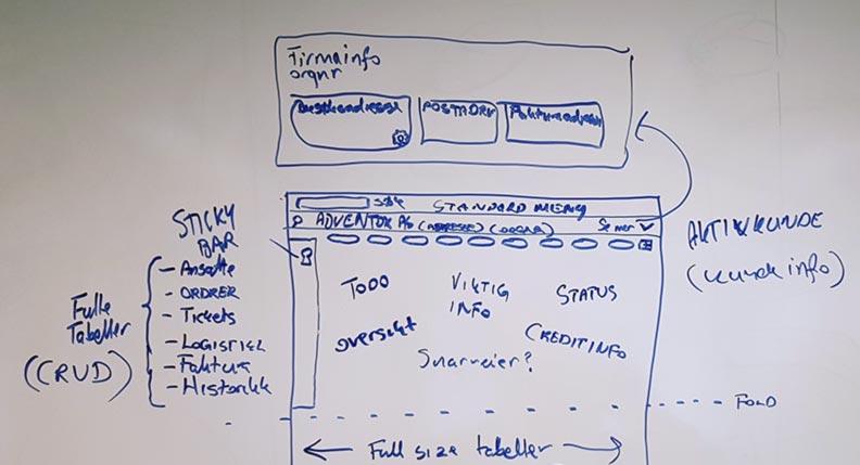 Skisse av hjemmeside tegnet på whiteboard